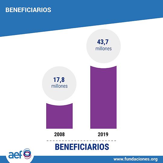 AEF presenta un estudio sobre la situación actual de la fundaciones