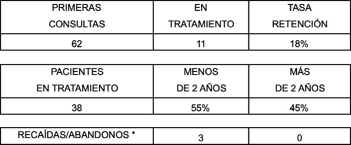 estadísticas anuales